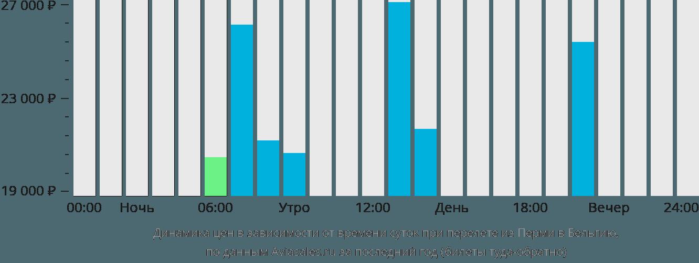 Динамика цен в зависимости от времени вылета из Перми в Бельгию