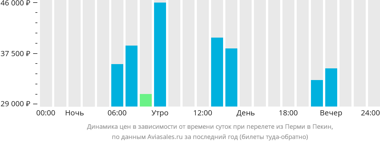 Динамика цен в зависимости от времени вылета из Перми в Пекин