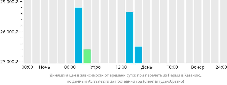 Динамика цен в зависимости от времени вылета из Перми в Катанию