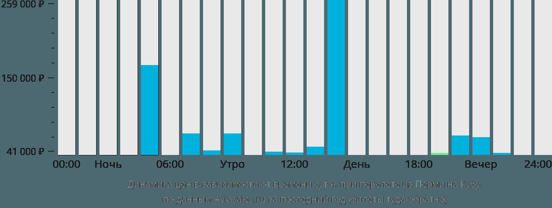 Динамика цен в зависимости от времени вылета из Перми на Кубу