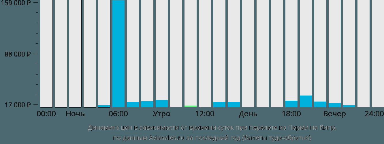 Динамика цен в зависимости от времени вылета из Перми на Кипр