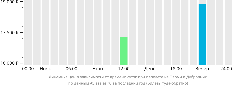Динамика цен в зависимости от времени вылета из Перми в Дубровник