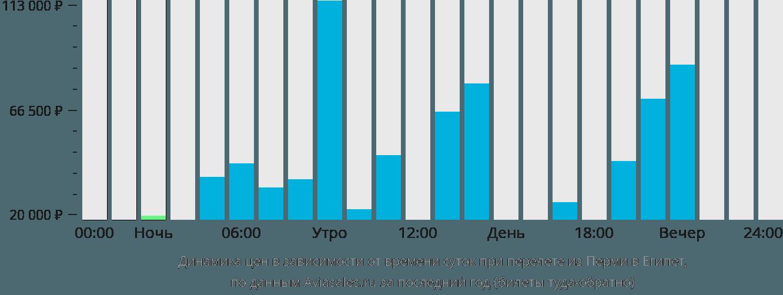 Динамика цен в зависимости от времени вылета из Перми в Египет