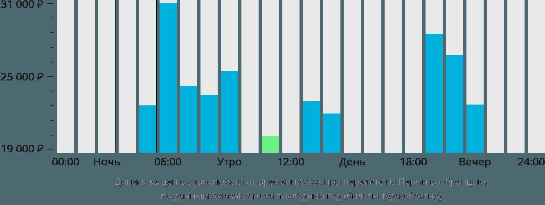 Динамика цен в зависимости от времени вылета из Перми во Францию
