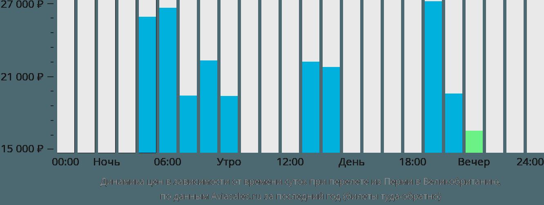 Динамика цен в зависимости от времени вылета из Перми в Великобританию