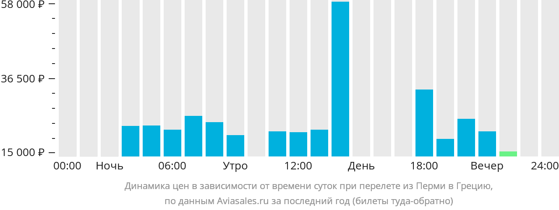 Динамика цен в зависимости от времени вылета из Перми в Грецию