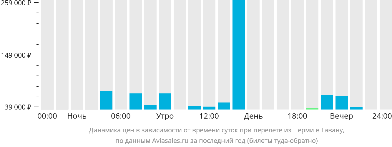 Динамика цен в зависимости от времени вылета из Перми в Гавану