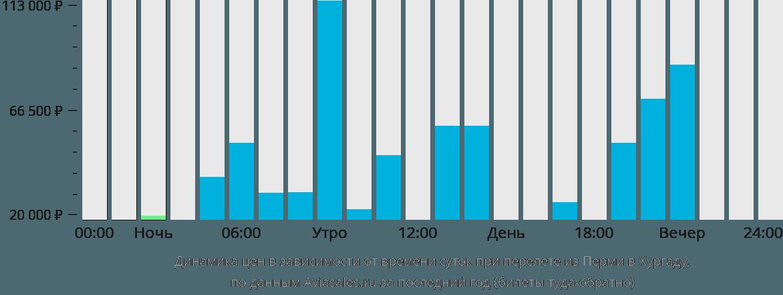 Динамика цен в зависимости от времени вылета из Перми в Хургаду