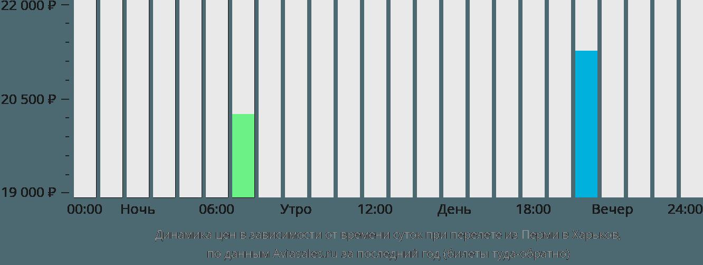 Динамика цен в зависимости от времени вылета из Перми в Харьков