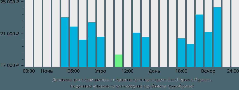 Динамика цен в зависимости от времени вылета из Перми в Израиль