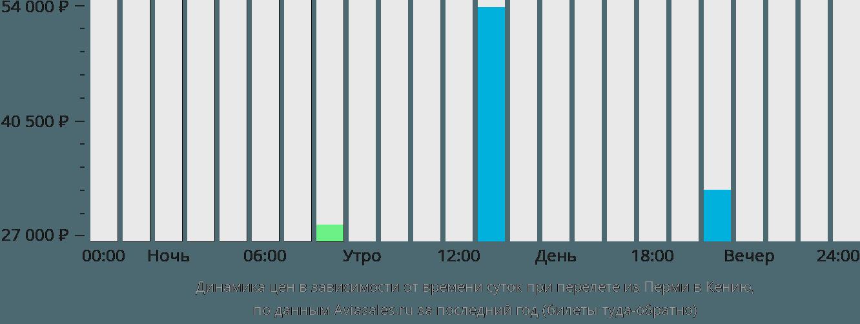 Динамика цен в зависимости от времени вылета из Перми в Кению