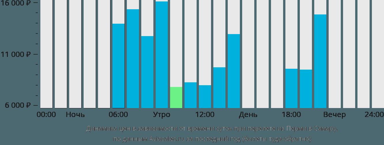Динамика цен в зависимости от времени вылета из Перми в Самару