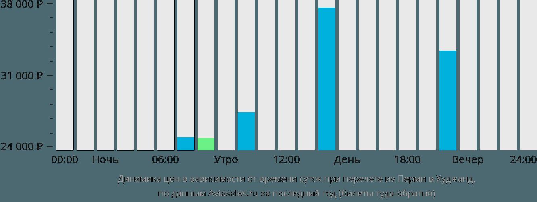 Динамика цен в зависимости от времени вылета из Перми в Худжанд