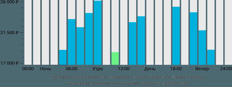 Динамика цен в зависимости от времени вылета из Перми в Ларнаку