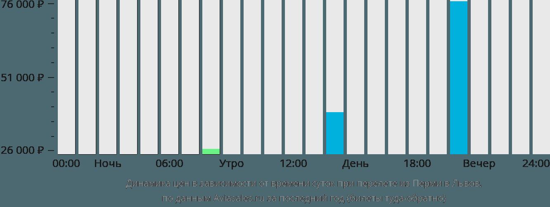 Динамика цен в зависимости от времени вылета из Перми в Львов