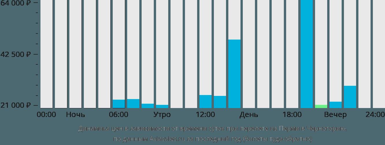 Динамика цен в зависимости от времени вылета из Перми в Черногорию