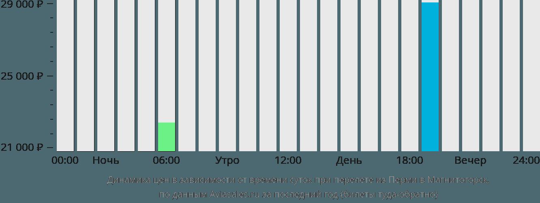 Динамика цен в зависимости от времени вылета из Перми в Магнитогорск