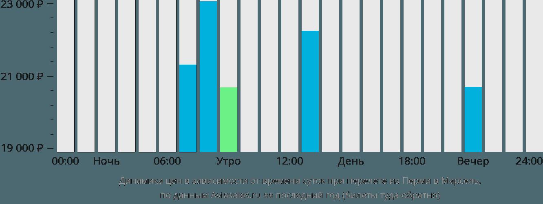 Динамика цен в зависимости от времени вылета из Перми в Марсель