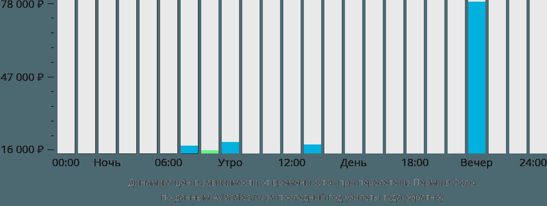 Динамика цен в зависимости от времени вылета из Перми в Осло