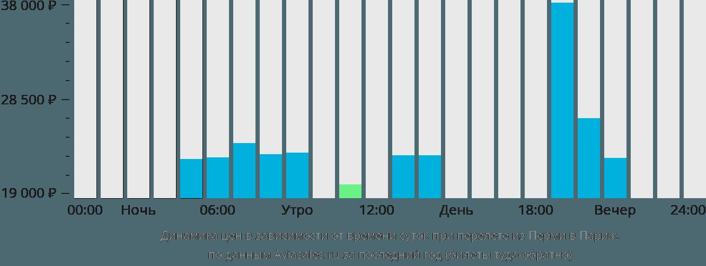 Динамика цен в зависимости от времени вылета из Перми в Париж