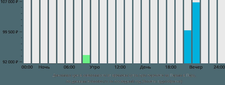 Динамика цен в зависимости от времени вылета из Перми в Перу