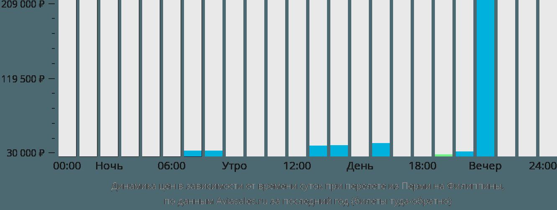 Динамика цен в зависимости от времени вылета из Перми на Филиппины