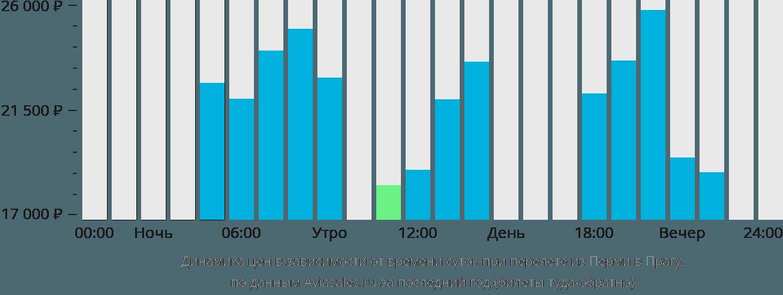 Динамика цен в зависимости от времени вылета из Перми в Прагу