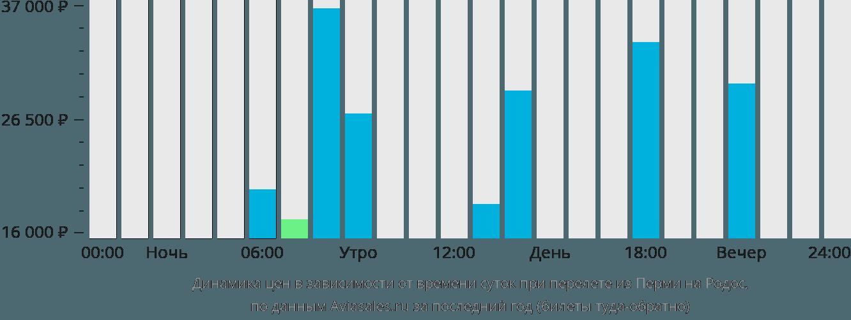 Динамика цен в зависимости от времени вылета из Перми на Родос