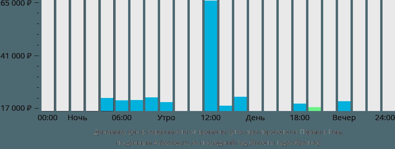 Динамика цен в зависимости от времени вылета из Перми в Рим