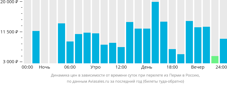 Динамика цен в зависимости от времени вылета из Перми в Россию