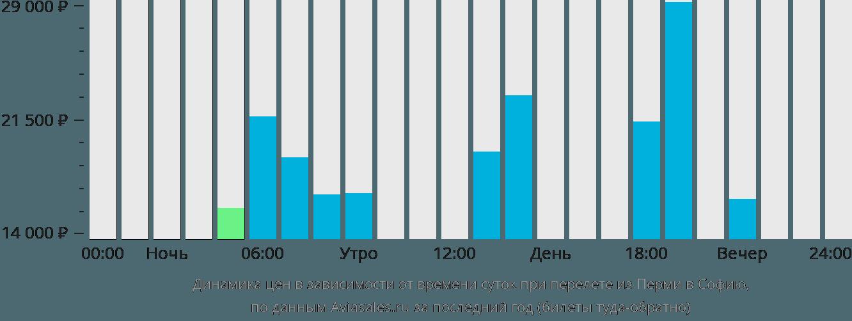 Динамика цен в зависимости от времени вылета из Перми в Софию