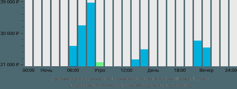 Динамика цен в зависимости от времени вылета из Перми в Ташкент