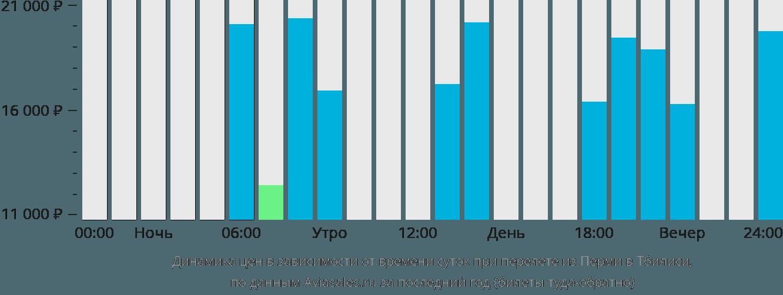 Динамика цен в зависимости от времени вылета из Перми в Тбилиси