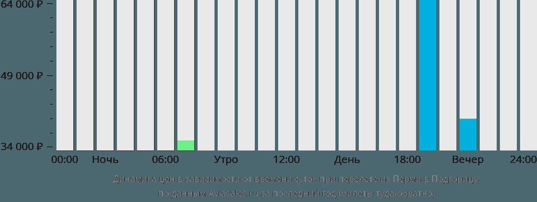 Динамика цен в зависимости от времени вылета из Перми в Подгорицу