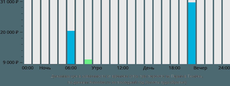 Динамика цен в зависимости от времени вылета из Перми в Тюмень