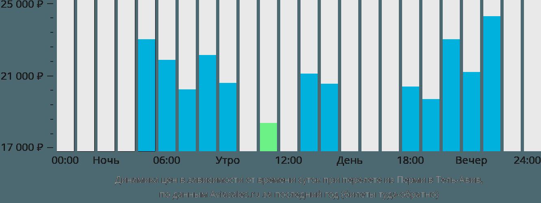 Динамика цен в зависимости от времени вылета из Перми в Тель-Авив