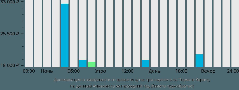 Динамика цен в зависимости от времени вылета из Перми в Верону