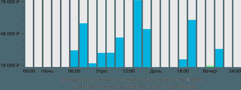 Динамика цен в зависимости от времени вылета из Перейры