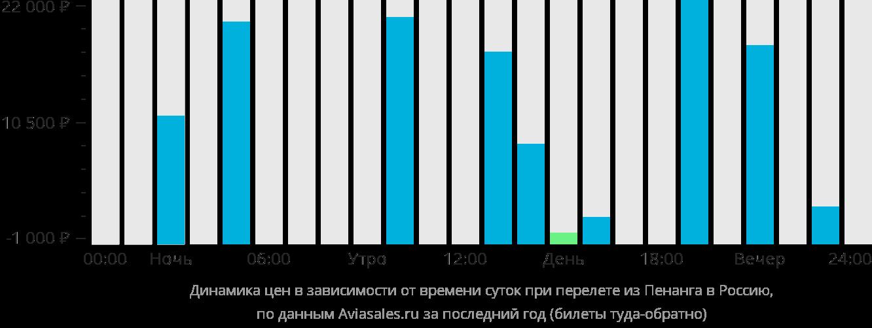 Динамика цен в зависимости от времени вылета из Пенанга в Россию