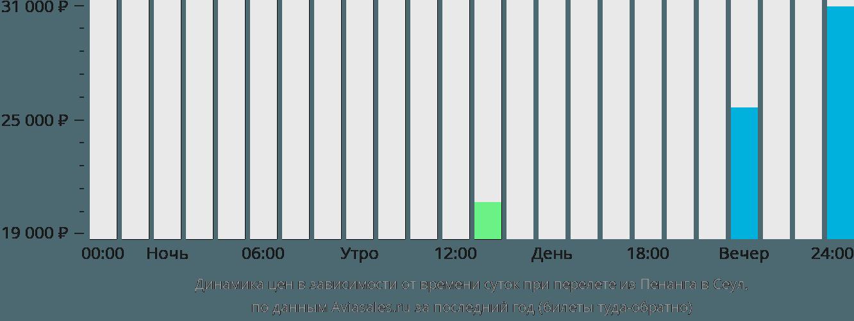 Динамика цен в зависимости от времени вылета из Пенанга в Сеул