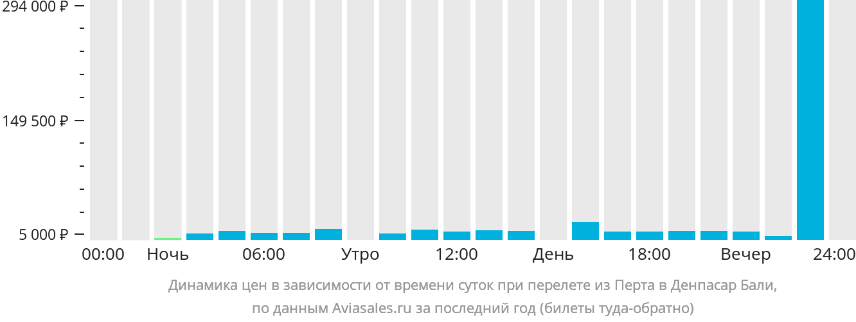 Динамика цен в зависимости от времени вылета из Перта в Денпасар Бали