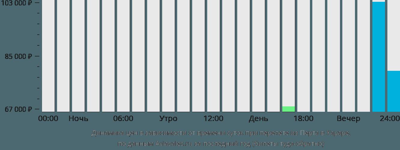 Динамика цен в зависимости от времени вылета из Перта в Хараре