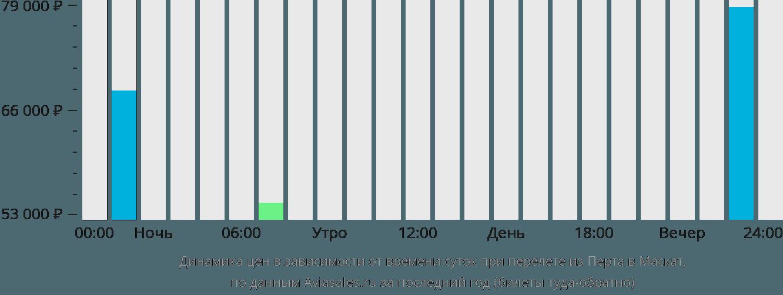 Динамика цен в зависимости от времени вылета из Перта в Маскат