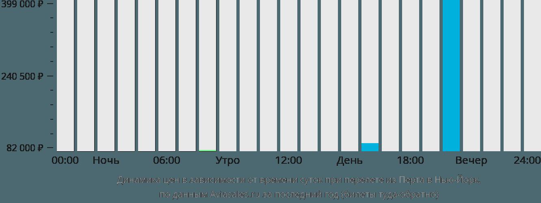 Динамика цен в зависимости от времени вылета из Перта в Нью-Йорк