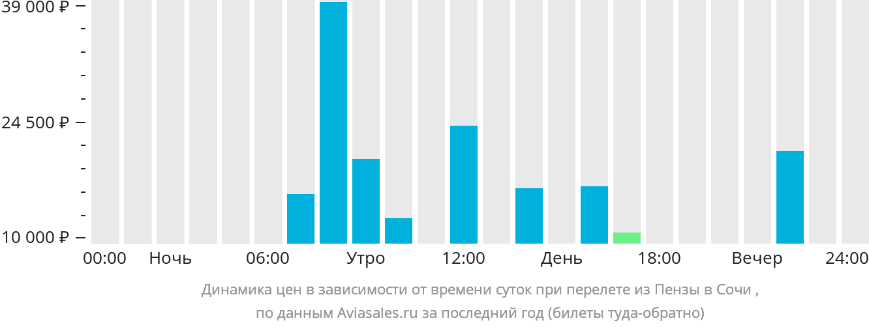 Динамика цен в зависимости от времени вылета из Пензы в Сочи