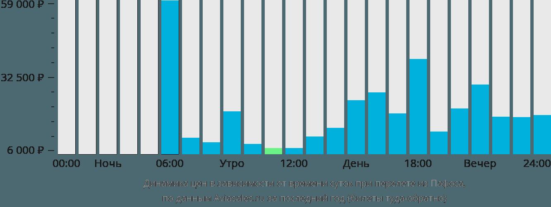 Динамика цен в зависимости от времени вылета из Пафоса