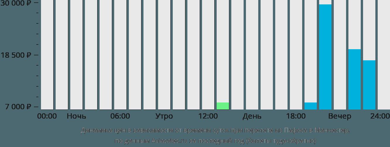 Динамика цен в зависимости от времени вылета из Пафоса в Манчестер
