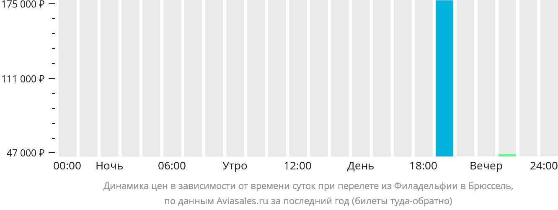 Динамика цен в зависимости от времени вылета из Филадельфии в Брюссель