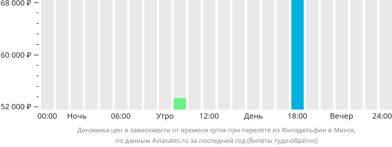 Динамика цен в зависимости от времени вылета из Филадельфии в Минск