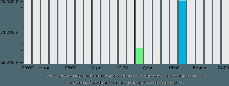 Динамика цен в зависимости от времени вылета из Филадельфии в Рим